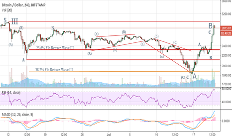 BTCUSD: BTCUSD - Elliott Wave Analysis - Wave C of IV - Possibilities