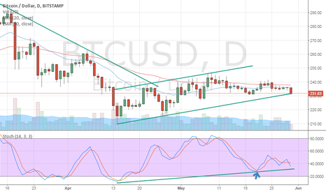BTCUSD: Bitcoin weakness