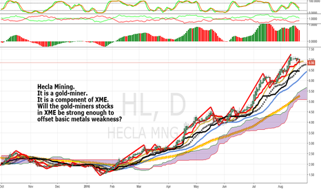HL: HL: Hecla Mining. Will The Strong Gold Miners In XME Be Enough?
