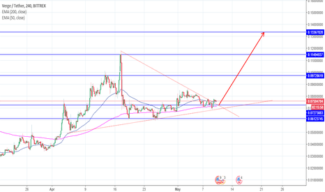 XVGUSDT: XVG brocken the whole symmetrcal triangle from upside