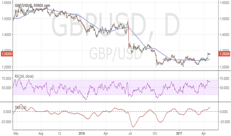 GBPUSD: GBP/USD poised to break above 1.30