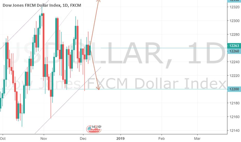 USDOLLAR: US Dollar Index Macro View 08/12