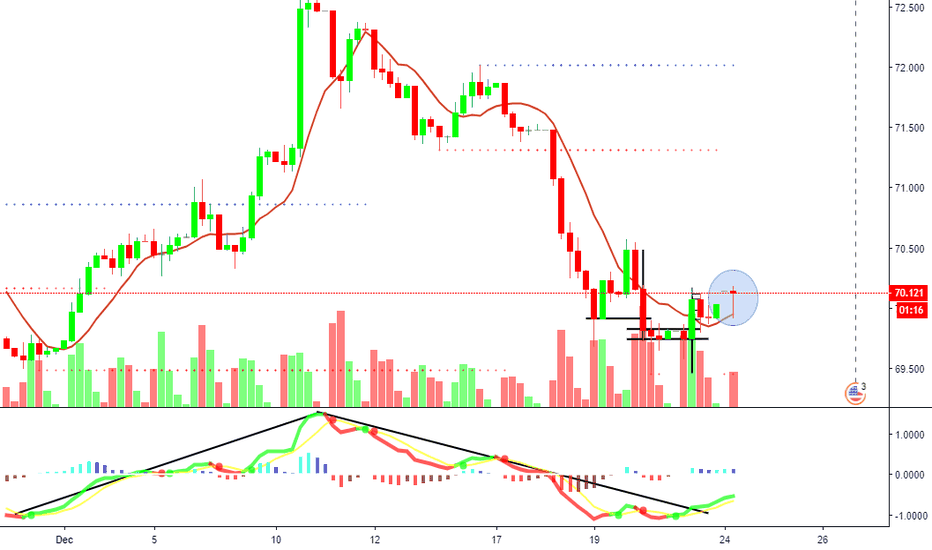 USDINR: USDINR Four Hour Chart Dragonfly Doji appeared at bottom