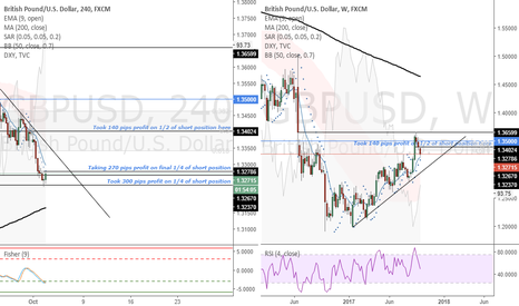 GBPUSD: GBPUSD (4 Hour)-Taking 270 pips profit on final 1/4 short pos.
