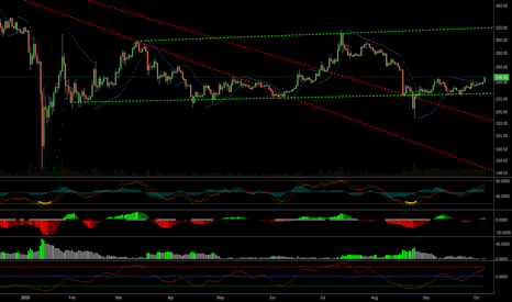 BTCUSD: Creeping up