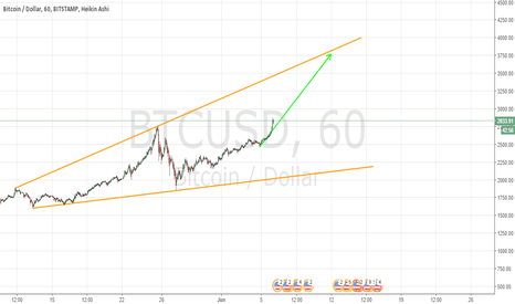 BTCUSD: BTC Long to 4000