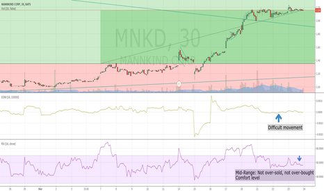 MNKD: Upward Movement