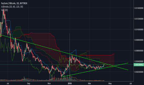 FCTBTC: $FCT is about to pump soon