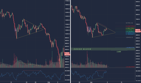 BTCUSD: BTC potential bullish fakeout before continued down trend