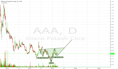 AAA: bull pattern buy to 0.70$