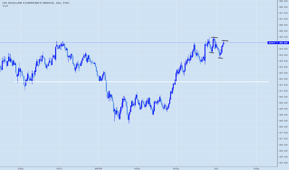 DXY: USD downtrend started on daily