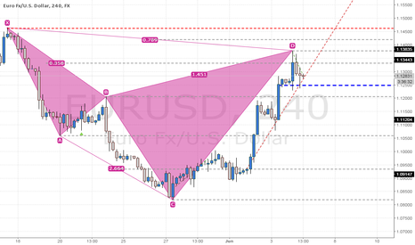 EURUSD: Trading Plan EURUSD