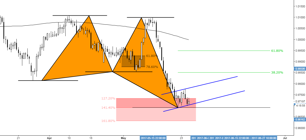 (12h) Bullish Butterfly at 141 % extension