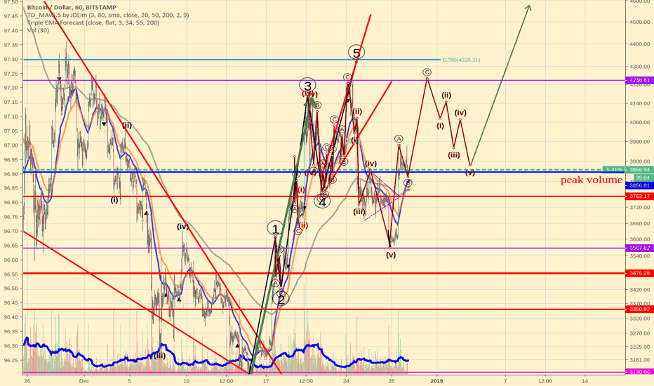 BTCUSD: Bitcoin Elliott Wave scenario update