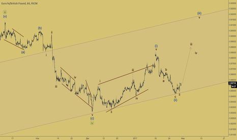 EURGBP: EURGBP - третья волна