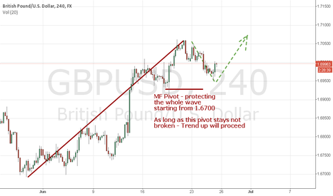 GBPUSD: GBP-USD Trend will proceed as long as MF pivot is not broken