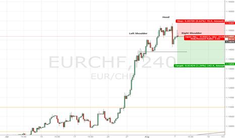 EURCHF: EURCHF - SHORT