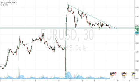EURUSD: Descending Triangle on EURUSD