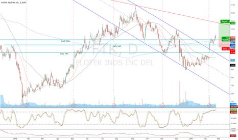 FTK: FTK - EPS continuation gap