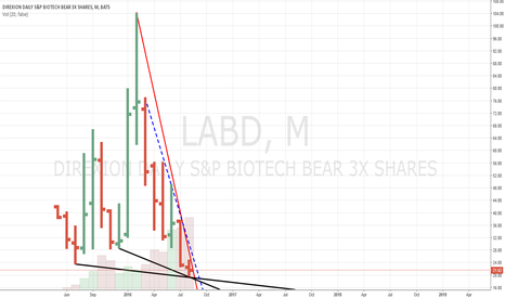 LABD: LABD Direxion Daily S&P Biotech Bear 3x Shares