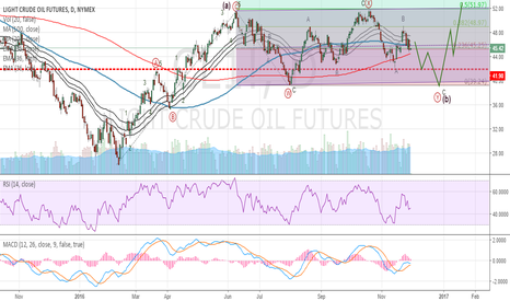 CL1!: CrudeOil (CL): Hold and Buy strategy