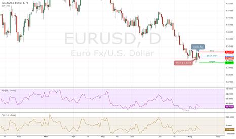 EURUSD: EURUSD Short - 08/11/2014 IB Daily Trade