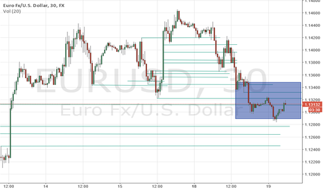 EURUSD: Waiting for the news to leave this area.