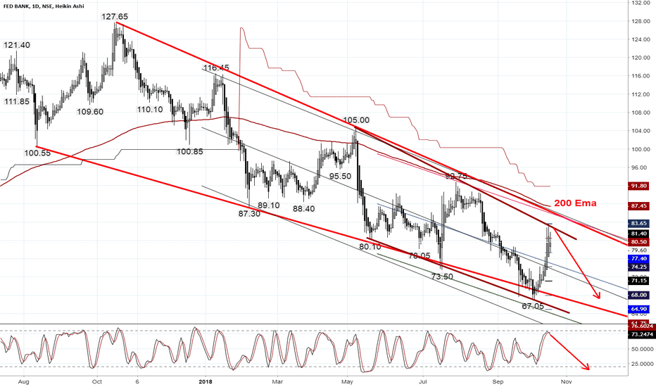 FEDERALBNK: Federalbank overbought