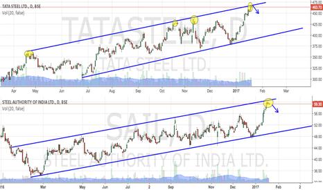 SAIL:  TATASTEEL & SAIL FACING RESISTANCE