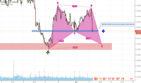 CADCHF: CAD CHF BAYT PATTERN and SUPPORT