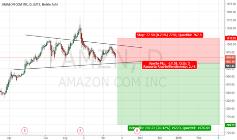 AMZN: Amazon Short MULTIDAY