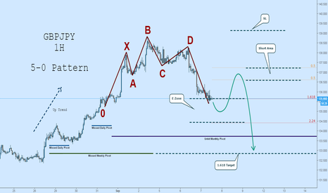 GBPJPY: GBPJPY Short: 5-0 Pattern to Missed Pivots