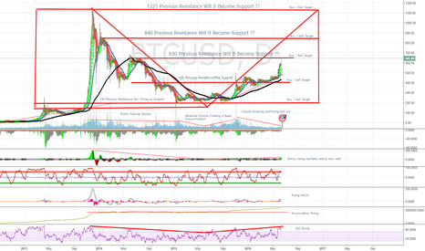 BTCUSD: Clear Bitcoin resistance levels now appear to become support