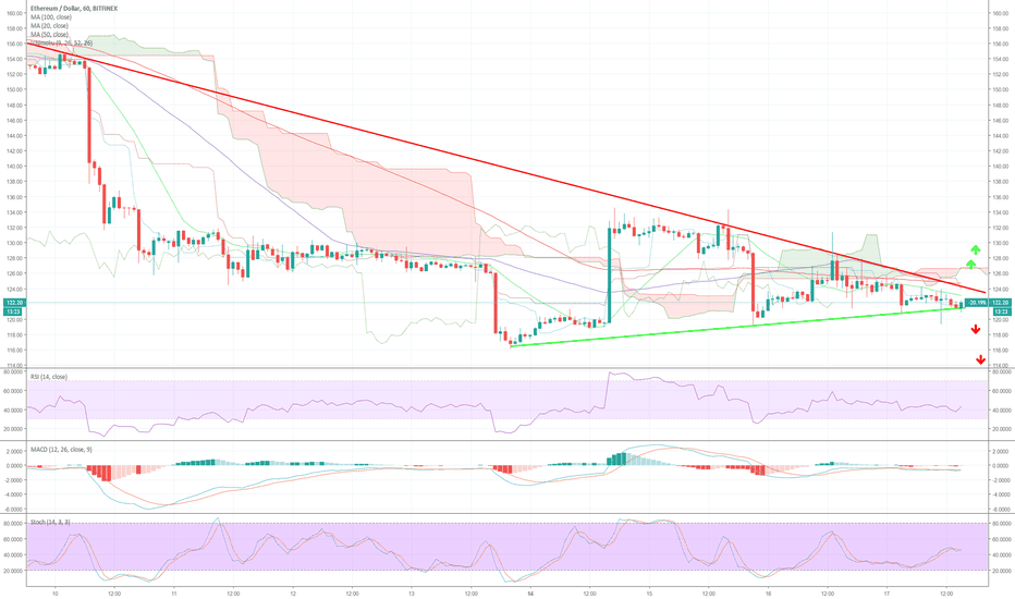 ETHUSD: Situation identique au Bitcoin wait and see