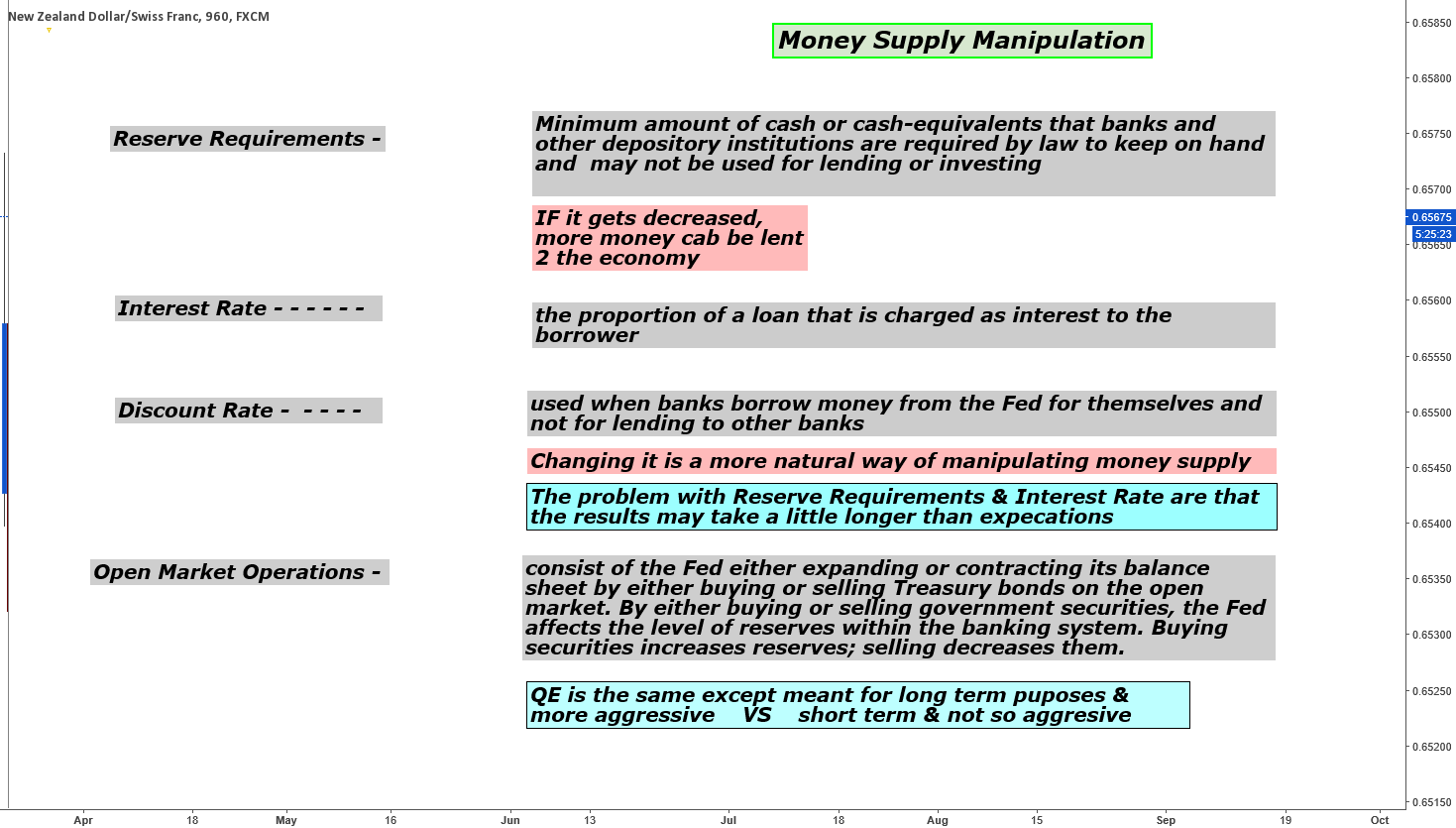 Money Supply Manipulation