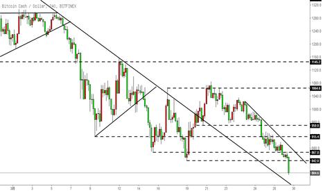 BCHUSD: 比特币现金BCH-加速下跌,关注中期趋势线及水平支撑758.8情况