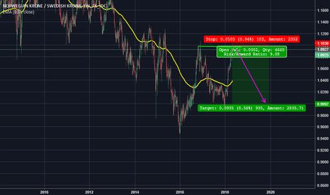 NOKSEK: NOKSEK short swing trade