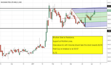 BHUSANSTL: View on Bhushan Steel on Request