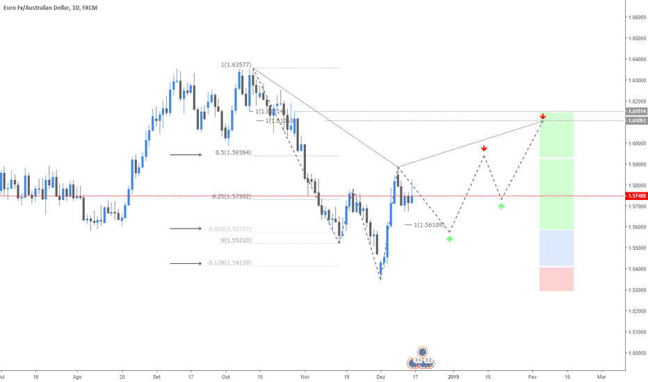 EURAUD: Fibonacci Trading 1.0
