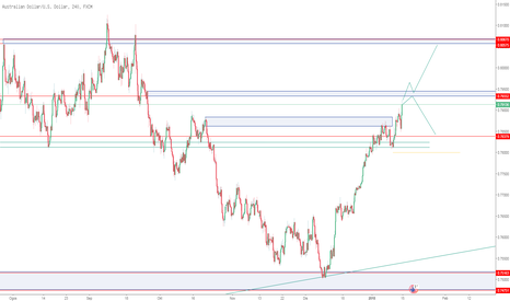 AUDUSD: Follow tred