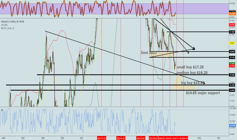 XAGUSD: zoomed out, support levels