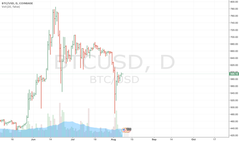 BTCUSD: All signs point to short BTC