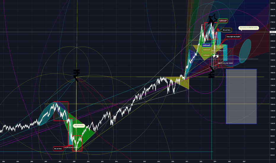 DJI: The Start of the 2019 Recession? The Geometric Tale of Horror.