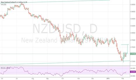 NZDUSD: nzd usd flag