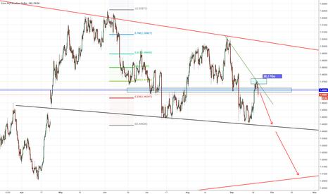 EURCAD: Shorting EUR buying CAD