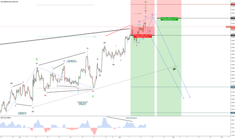 EURGBP: EUR/GBP - Long Term SELL