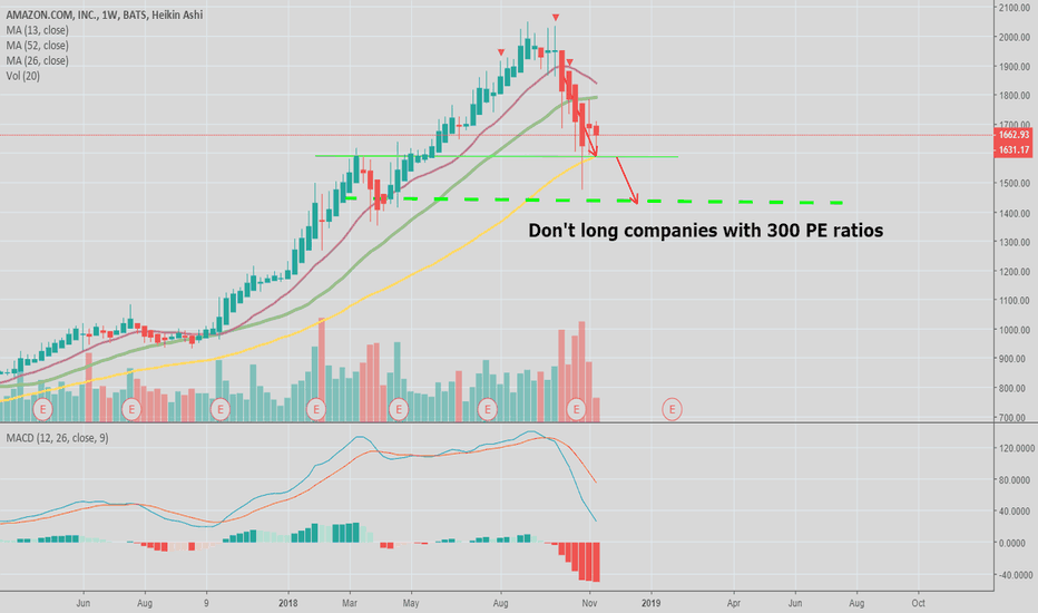AMZN: AMZN still a RAGING BEAR!