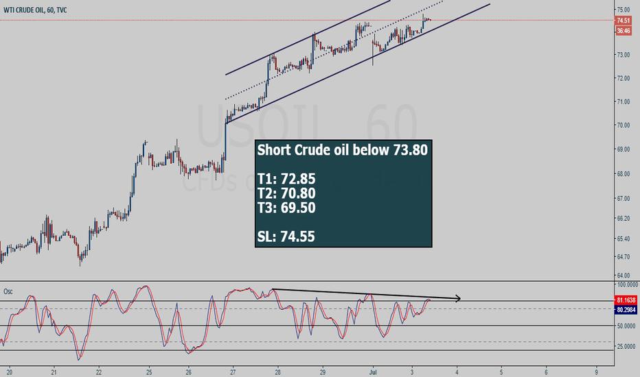 USOIL: Crude Oil (USOIL) short setup