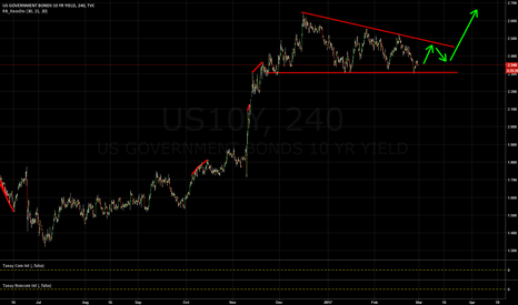 US10Y: What's really driving USD at the moment