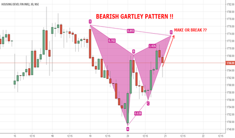HDFC: HDFC - BEARISH GARTLEY PATTERN ON 30 MINUTES CHART